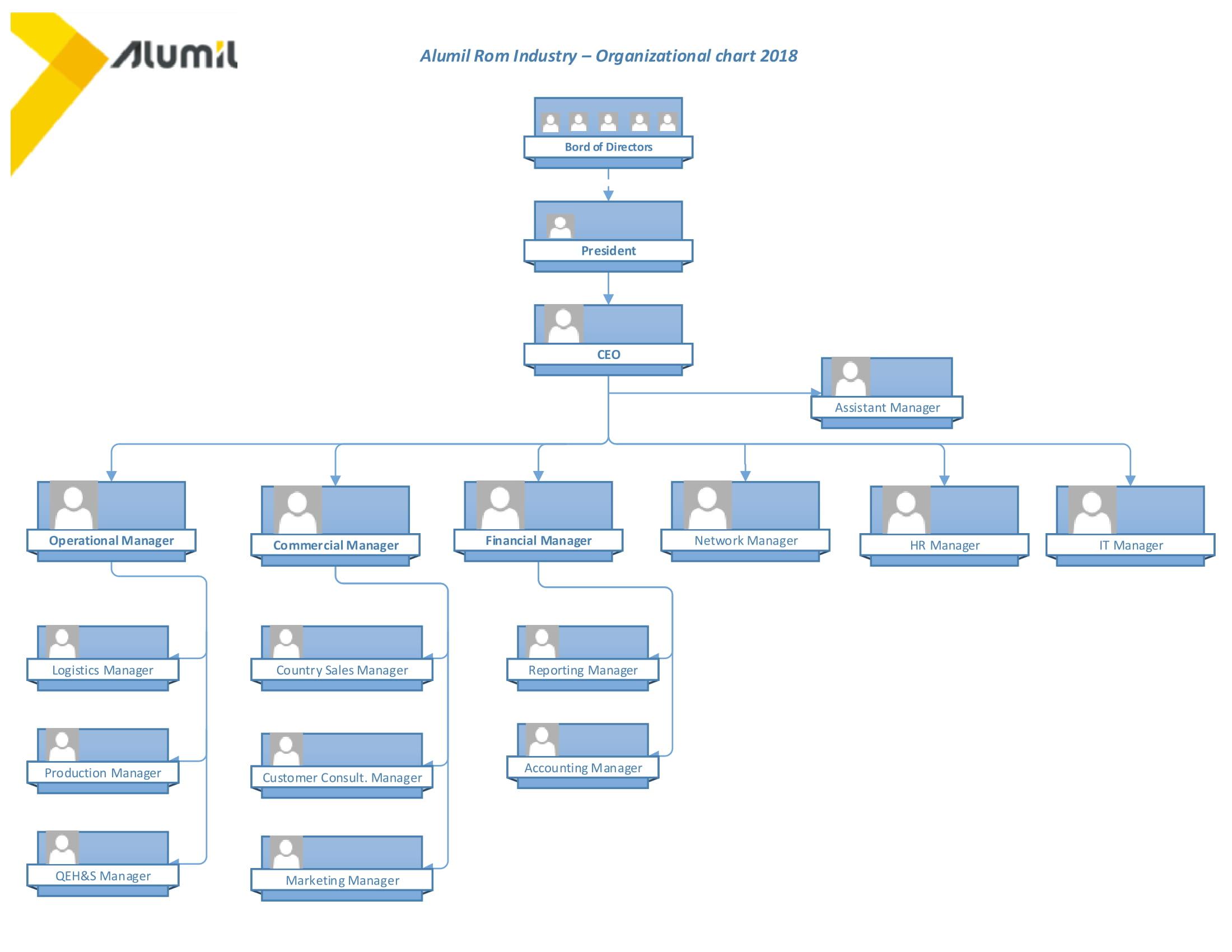 Organigrama Alumil Romania